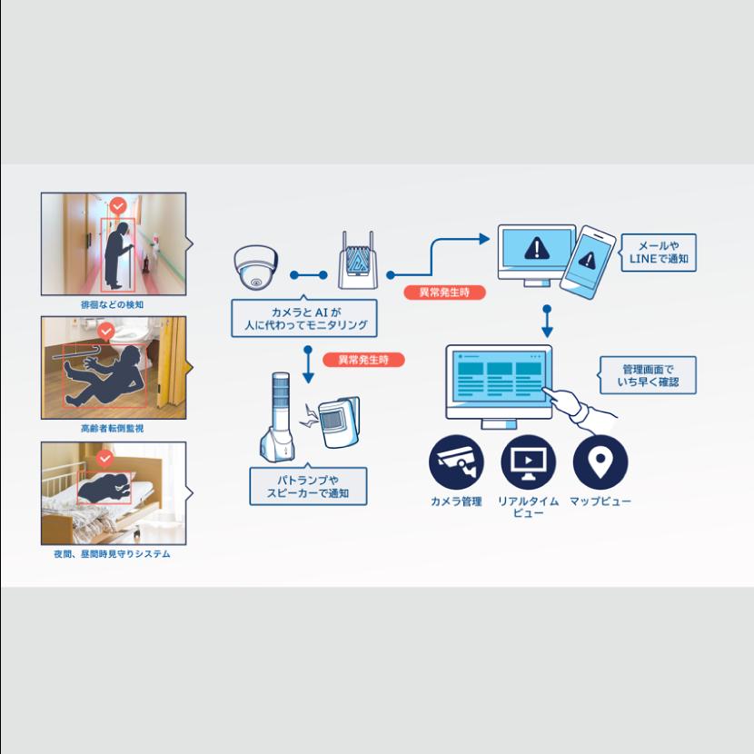 「映像エッジAI」を活用した介護AIソリューションの導入に向けた検証環境の構築および実証実験を開始 ~医療・福祉、IT、通信分野を融合し、介護の未来に向けて協業~